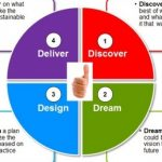 How to discover, dream and design the destiny of your company